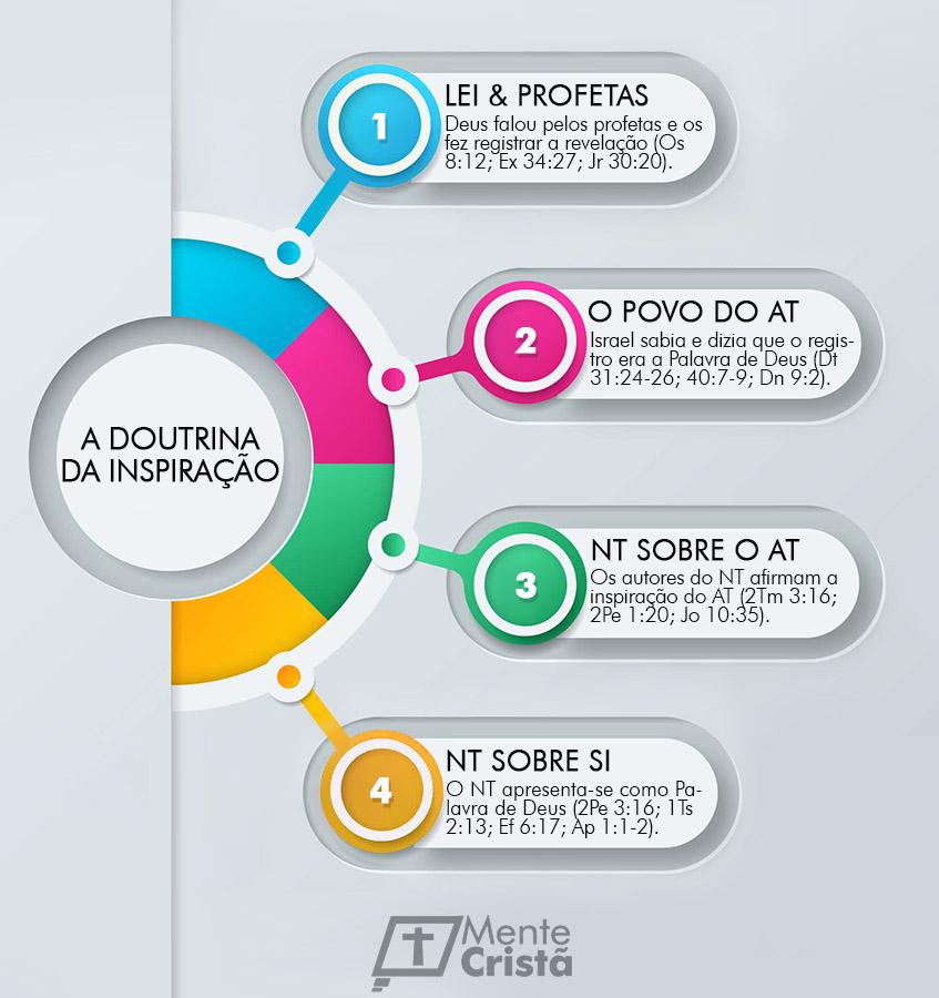 infográfico - a doutrina da inspiração das escrituras