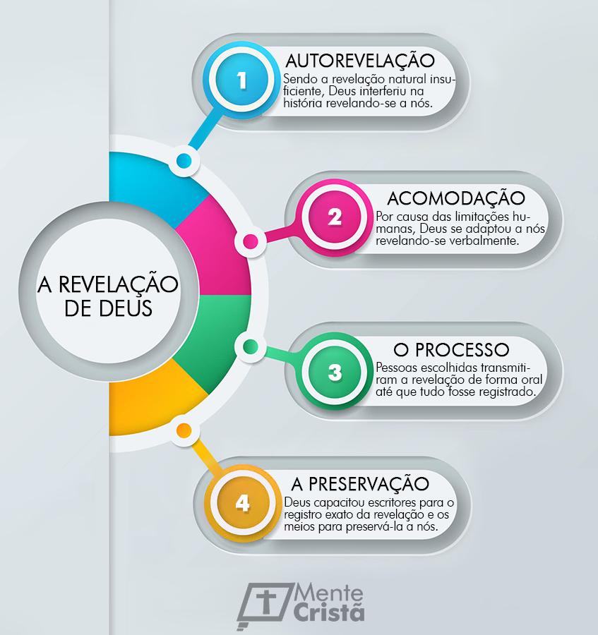 infográfico - a revelação de deus